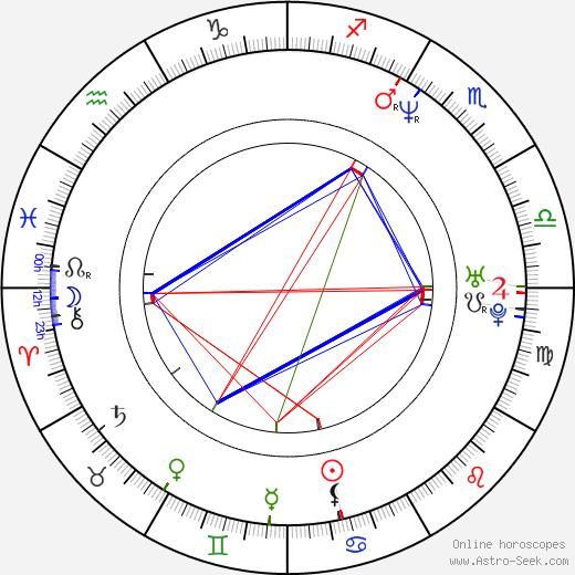 RZA tema natale, oroscopo, RZA oroscopi gratuiti, astrologia