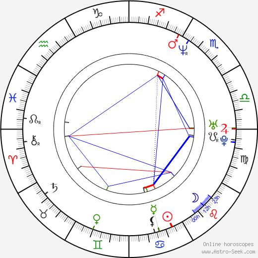 Sahra Wagenknecht birth chart, Sahra Wagenknecht astro natal horoscope, astrology