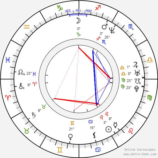 Sheldon Yamkovy birth chart, biography, wikipedia 2019, 2020