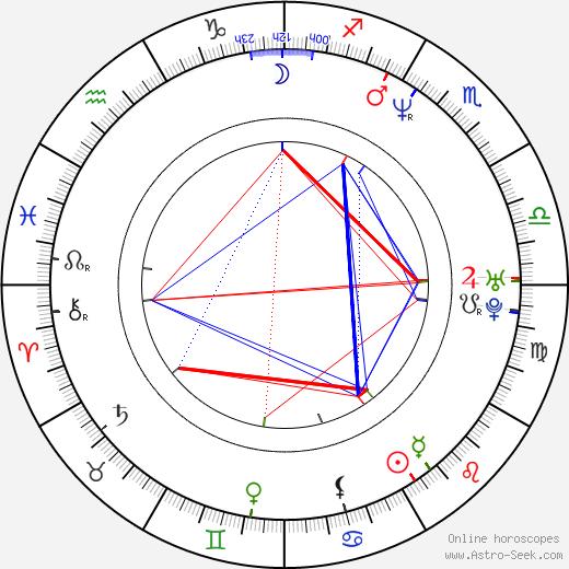 Sheldon Yamkovy birth chart, Sheldon Yamkovy astro natal horoscope, astrology