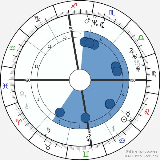 Stephane Diagana wikipedia, horoscope, astrology, instagram