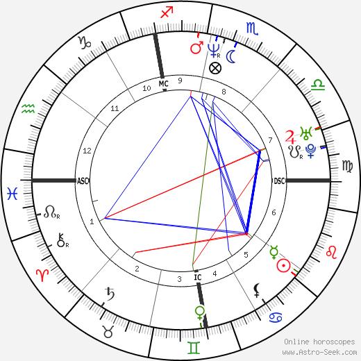 Stephane Diagana день рождения гороскоп, Stephane Diagana Натальная карта онлайн