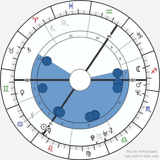 Tanni Grey-Thompson wikipedia, horoscope, astrology, instagram