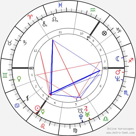 Танни Грей-Томпсон Tanni Grey-Thompson день рождения гороскоп, Tanni Grey-Thompson Натальная карта онлайн