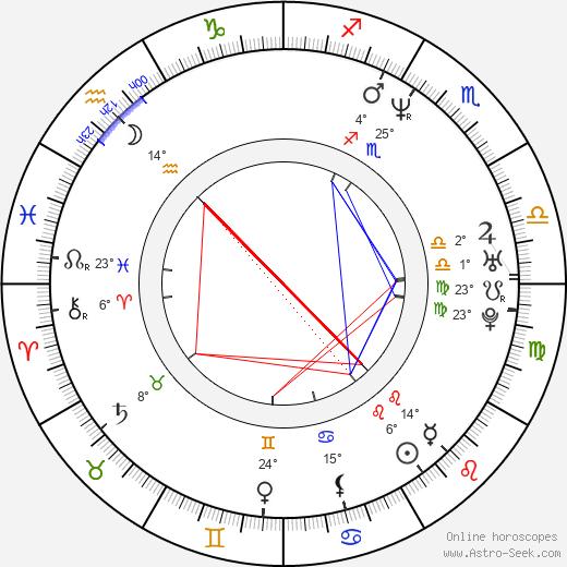 Timothy Omundson birth chart, biography, wikipedia 2019, 2020