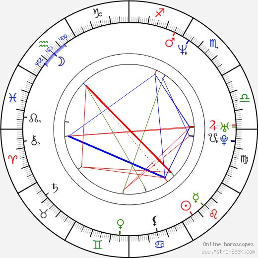 Timothy Omundson birth chart, Timothy Omundson astro natal horoscope, astrology