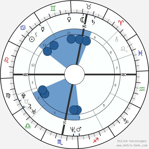 Voklert van der Graaf wikipedia, horoscope, astrology, instagram