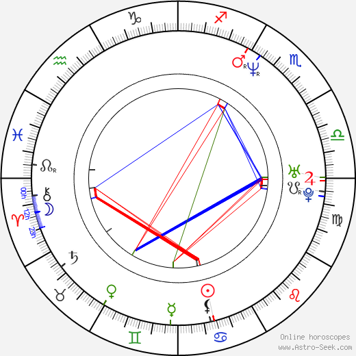 Zoltan Butuc birth chart, Zoltan Butuc astro natal horoscope, astrology