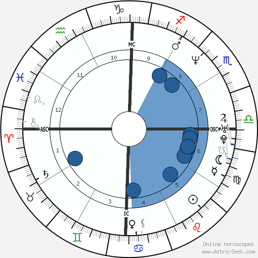 Alexander von Schönburg wikipedia, horoscope, astrology, instagram