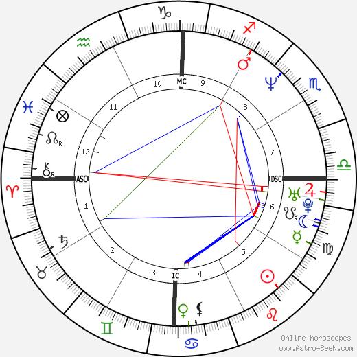 Alexander von Schönburg astro natal birth chart, Alexander von Schönburg horoscope, astrology