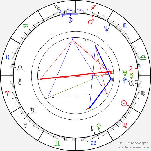 Alexandre Gavras день рождения гороскоп, Alexandre Gavras Натальная карта онлайн