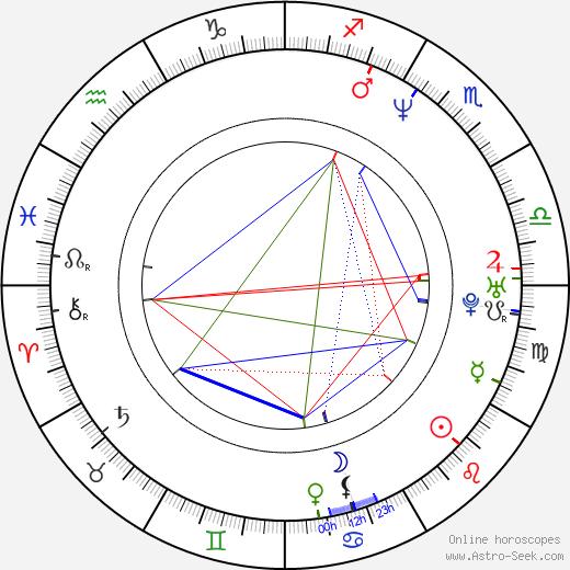 Aline Küppenheim birth chart, Aline Küppenheim astro natal horoscope, astrology