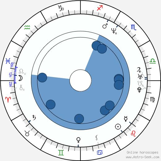 Ana Celentano wikipedia, horoscope, astrology, instagram