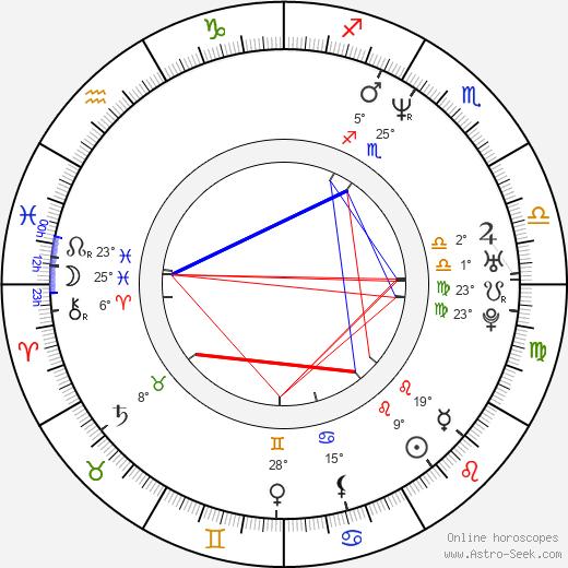 Ana Celentano birth chart, biography, wikipedia 2020, 2021