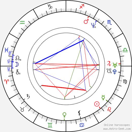 Ana Celentano birth chart, Ana Celentano astro natal horoscope, astrology
