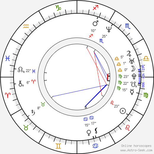 Andy Milder birth chart, biography, wikipedia 2019, 2020