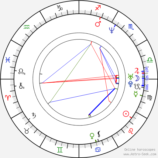 Andy Milder astro natal birth chart, Andy Milder horoscope, astrology