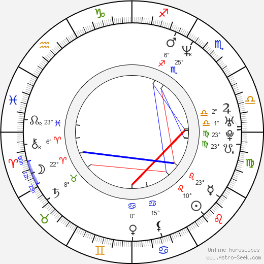Anne Marie DeLuise birth chart, biography, wikipedia 2019, 2020