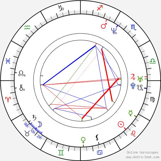 Barbora Srncová день рождения гороскоп, Barbora Srncová Натальная карта онлайн