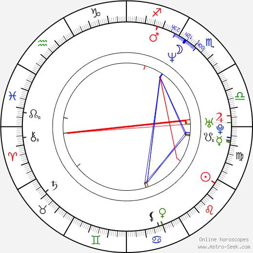 Billy Gardell birth chart, Billy Gardell astro natal horoscope, astrology