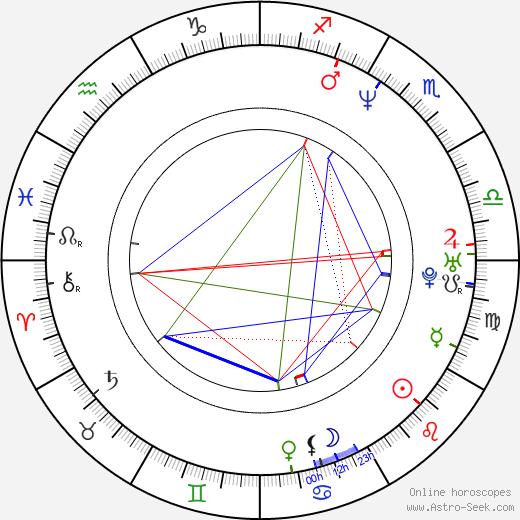 Brian Drummond birth chart, Brian Drummond astro natal horoscope, astrology