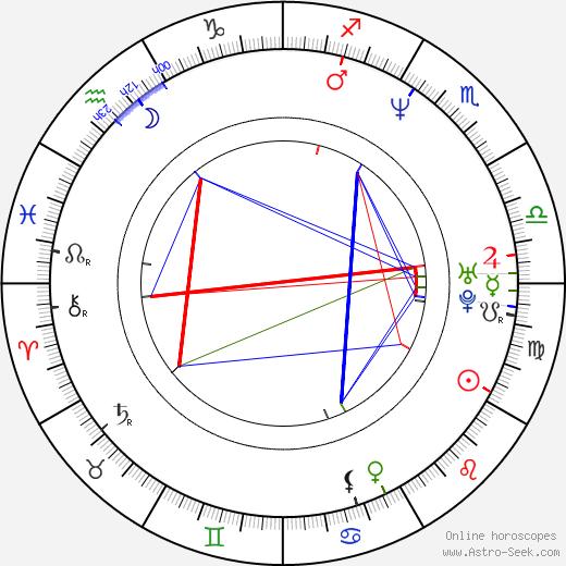Cameron Mathison birth chart, Cameron Mathison astro natal horoscope, astrology