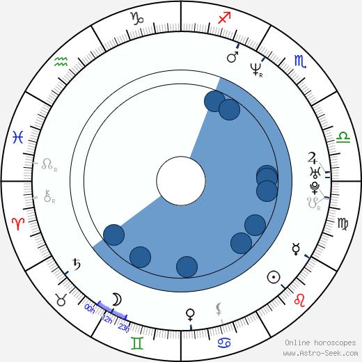 Chris Edgerly wikipedia, horoscope, astrology, instagram