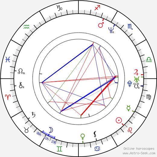 Chris Edgerly birth chart, Chris Edgerly astro natal horoscope, astrology