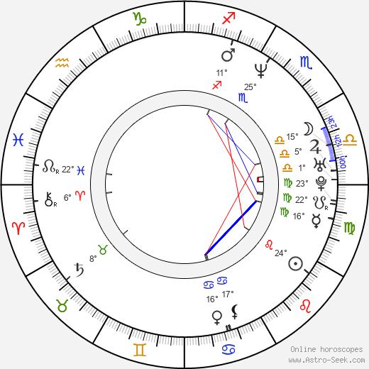 Christian Laettner birth chart, biography, wikipedia 2019, 2020