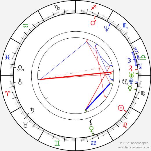 Christian Laettner astro natal birth chart, Christian Laettner horoscope, astrology