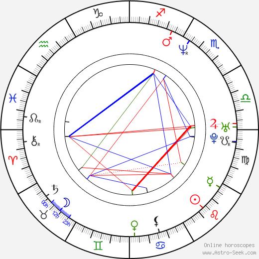 Chuck Campbell день рождения гороскоп, Chuck Campbell Натальная карта онлайн