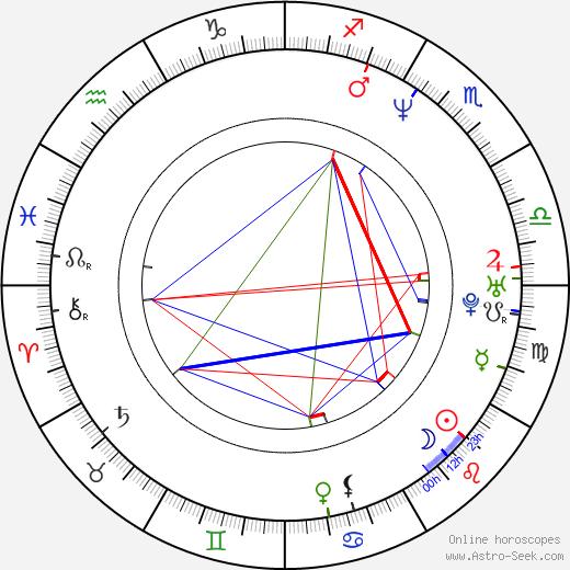 Cindy Baer birth chart, Cindy Baer astro natal horoscope, astrology
