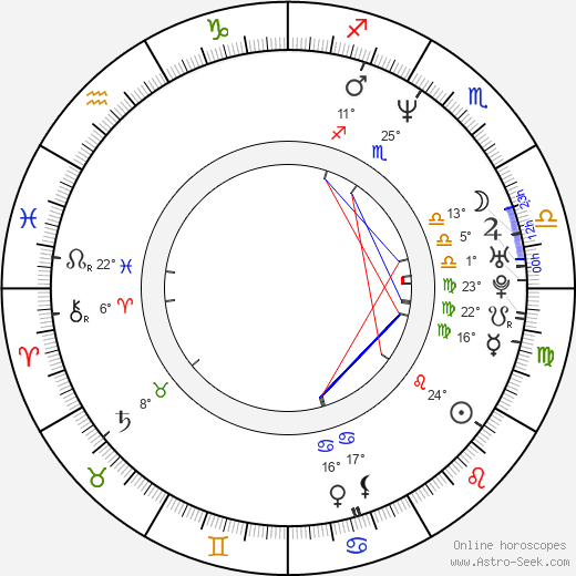 Daniela Castro birth chart, biography, wikipedia 2018, 2019