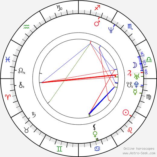 Daniela Castro birth chart, Daniela Castro astro natal horoscope, astrology