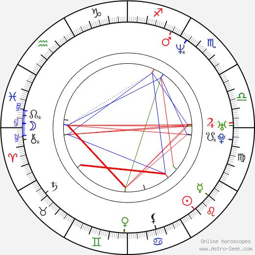 David Wain birth chart, David Wain astro natal horoscope, astrology