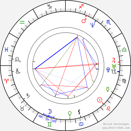 Domino Harvey astro natal birth chart, Domino Harvey horoscope, astrology