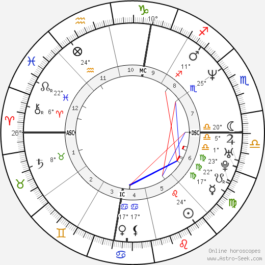 Donnie Wahlberg birth chart, biography, wikipedia 2019, 2020