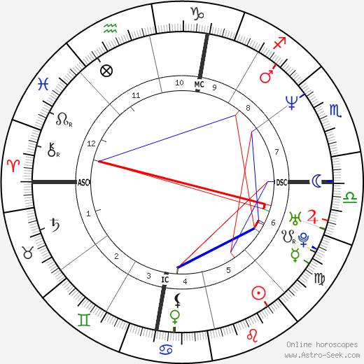 Donnie Wahlberg astro natal birth chart, Donnie Wahlberg horoscope, astrology