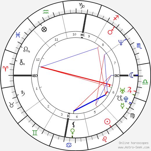 Донни Уолберг Donnie Wahlberg день рождения гороскоп, Donnie Wahlberg Натальная карта онлайн