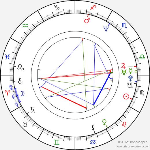 Dylan Kidd день рождения гороскоп, Dylan Kidd Натальная карта онлайн