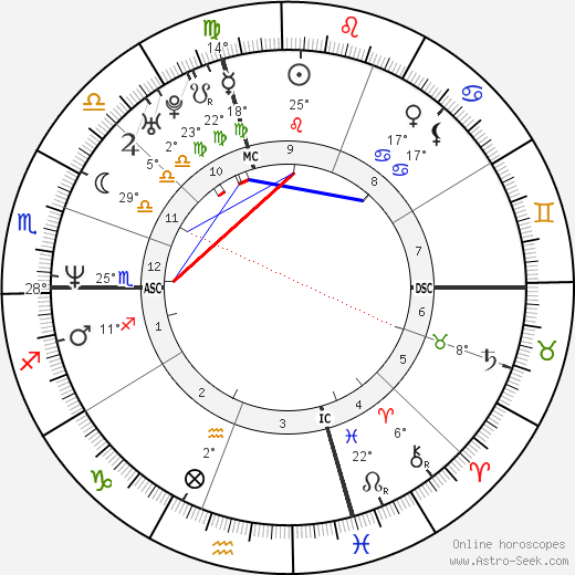 Edward Norton birth chart, biography, wikipedia 2017, 2018