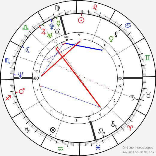 Edward Norton astro natal birth chart, Edward Norton horoscope, astrology