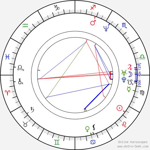 Elaine Irwin день рождения гороскоп, Elaine Irwin Натальная карта онлайн