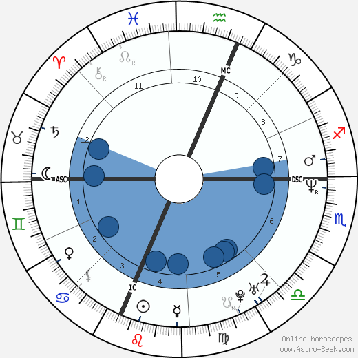 Elliott Smith wikipedia, horoscope, astrology, instagram