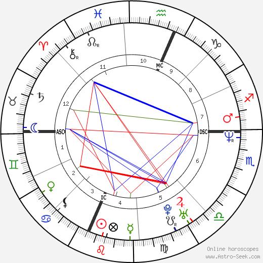 Эллиотт Смит Elliott Smith день рождения гороскоп, Elliott Smith Натальная карта онлайн