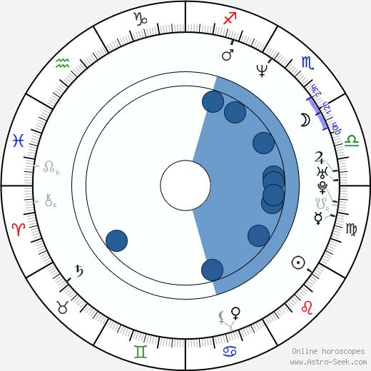 Erik Schrody wikipedia, horoscope, astrology, instagram