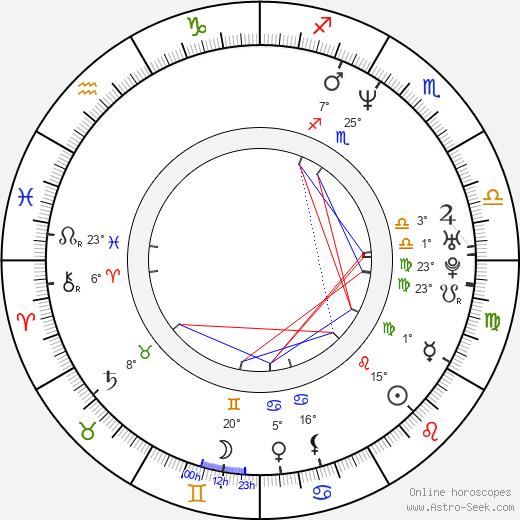 Faye Wong birth chart, biography, wikipedia 2020, 2021
