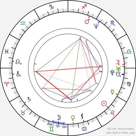 Ван Фэй (певица) Faye Wong день рождения гороскоп, Faye Wong Натальная карта онлайн