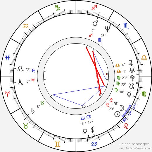 Felipe Lacerda birth chart, biography, wikipedia 2018, 2019
