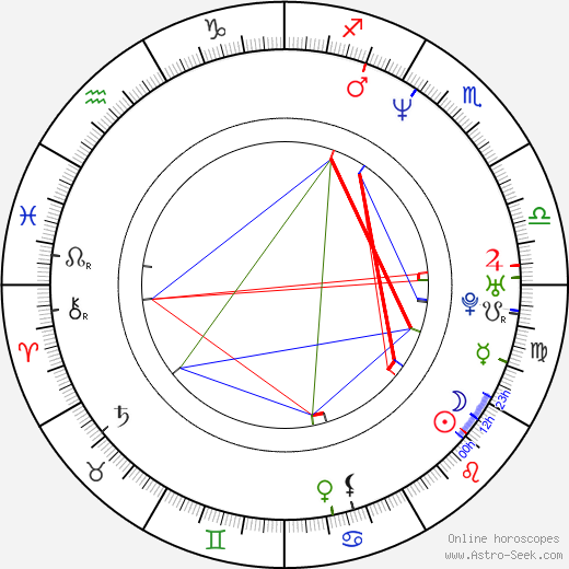Felipe Lacerda astro natal birth chart, Felipe Lacerda horoscope, astrology